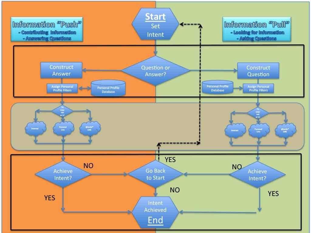 ALMS Data Algorithm