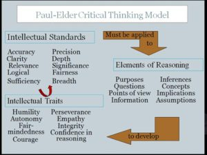 Paul Elder Critical Thinking Model
